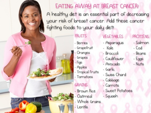 Eating Away at Breast Cancer